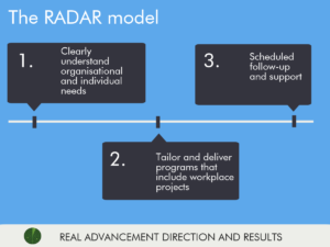 RADAR program outline