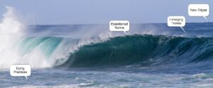 Wave analysis for strategic planning